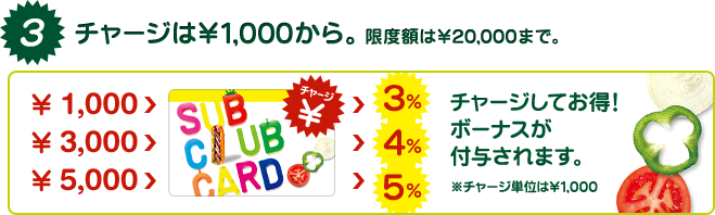 http://www.subway.co.jp/info/subclubcard/images/step03.png